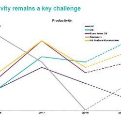 Graph - UK productivity
