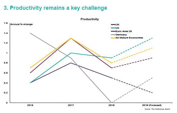 Productivity remains a key challenge